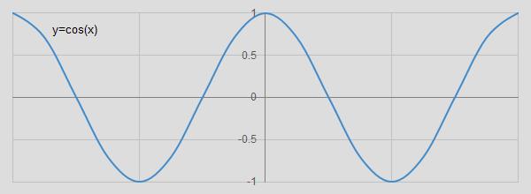 Math Charts - Cosine