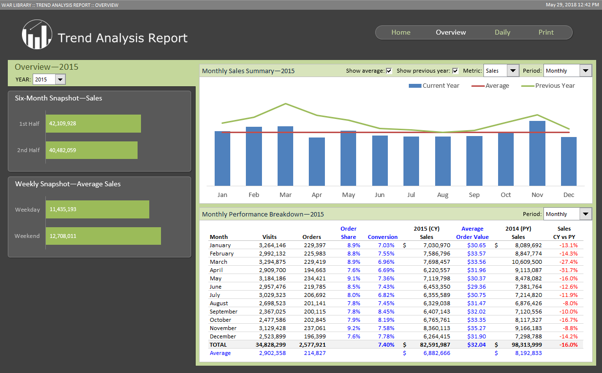 Dynamic Dashboards - Trend Analysis Report
