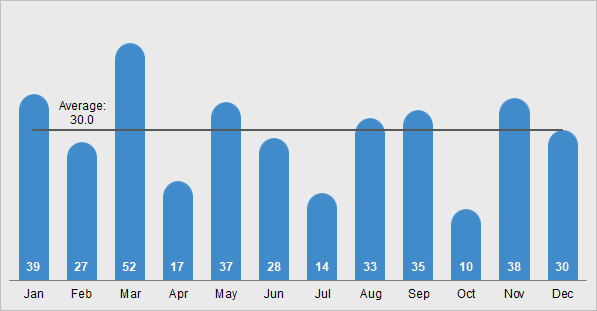 Rounded Column Chart with Average Line