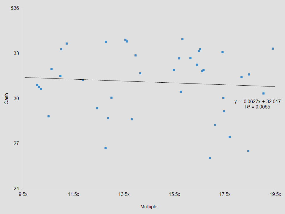 Scatter dots chart with trend line for Microsoft Excel.
