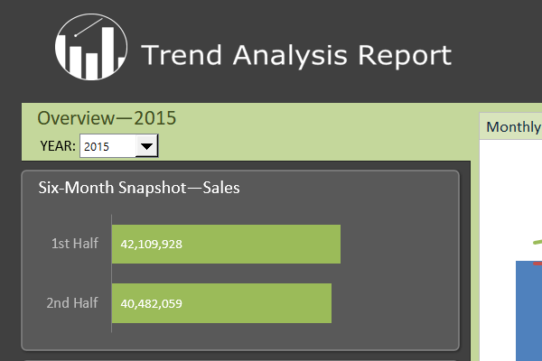The Trend Analysis Report dashboard for Excel