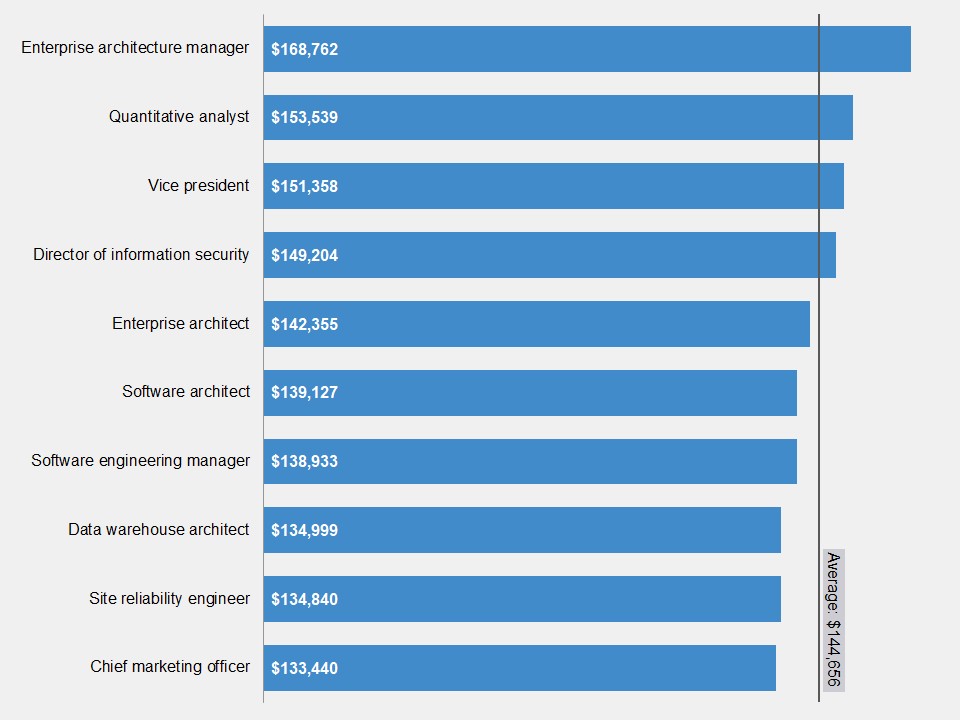 Top ten non-medical job salaries chart