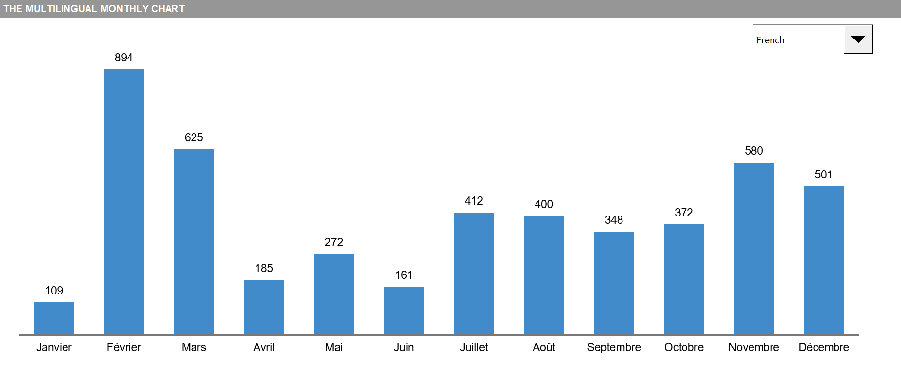 The diverse monthly chart for global users