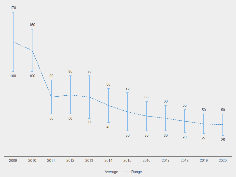High low bars in a line chart in Excel