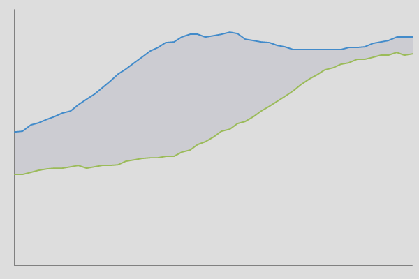 Area difference line chart for Microsoft Excel